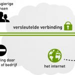 belangrijke weetjes VPN